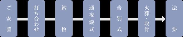 ご安置→打ち合わせ→納棺→通夜儀式→告別式→火葬・収骨→法要